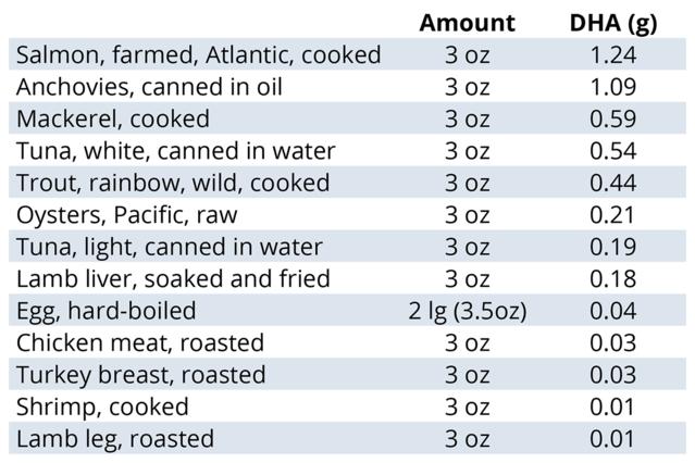 Datos de la base de datos nacional de nutrientes del USDA 2016.