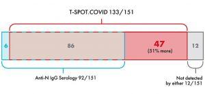 El futuro de la investigación, los informes y las pruebas de COVID-19